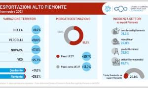 Export AltoPiemonte 1sem2021